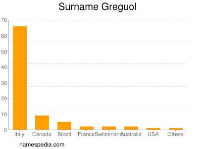 Surname Greguol
