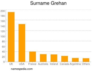 Surname Grehan