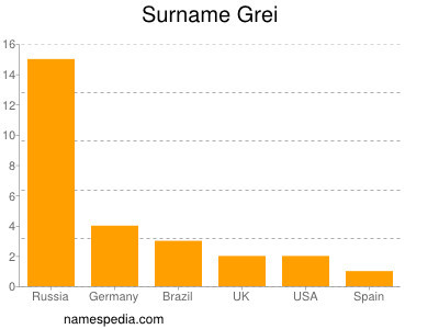 Surname Grei