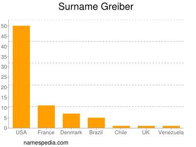 Surname Greiber