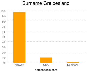 Surname Greibesland