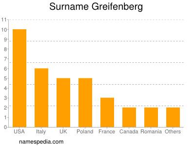 Surname Greifenberg