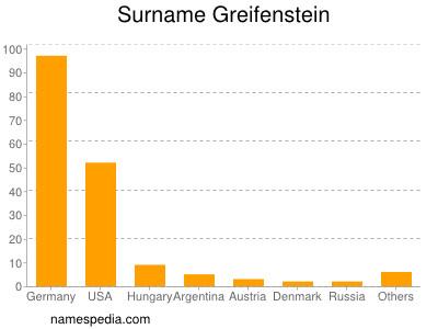 Surname Greifenstein