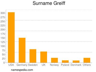 Surname Greiff