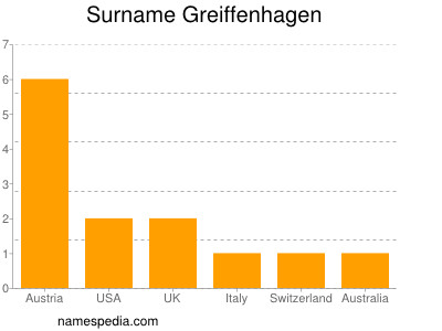 Surname Greiffenhagen