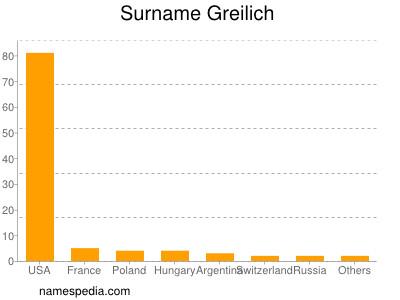 Surname Greilich