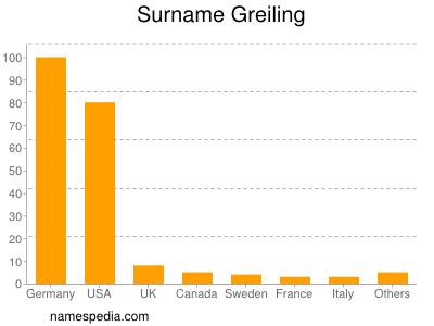 Surname Greiling