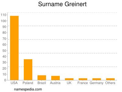 Surname Greinert