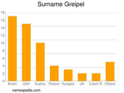 Surname Greipel