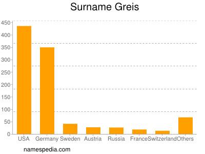 Surname Greis