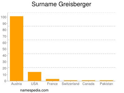 Surname Greisberger
