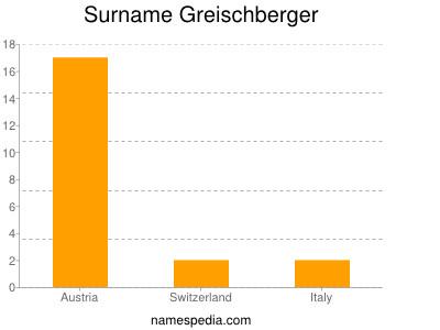 Surname Greischberger