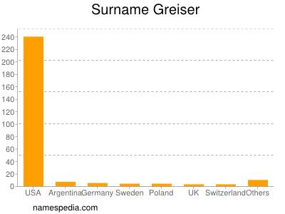 Surname Greiser
