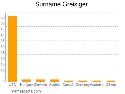 Surname Greisiger