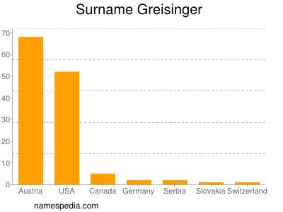 Surname Greisinger