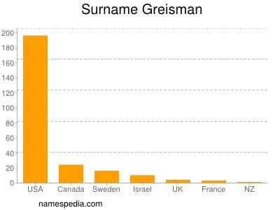 Surname Greisman