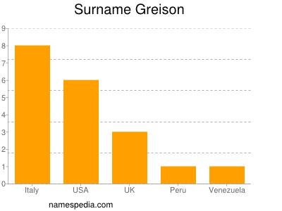 Surname Greison