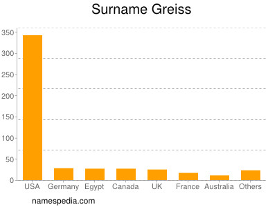 Surname Greiss