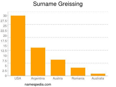 Surname Greissing