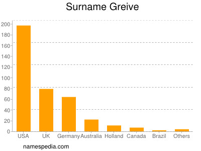 Surname Greive