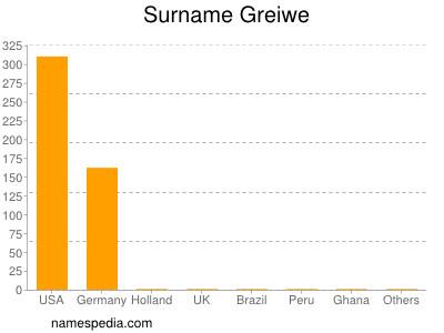 Surname Greiwe
