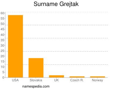 Surname Grejtak