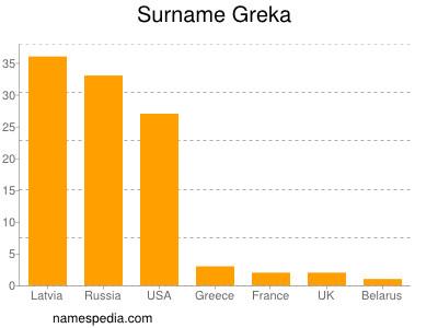 Surname Greka