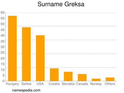 Surname Greksa