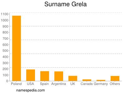 Surname Grela