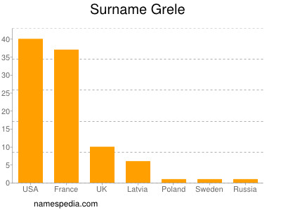 Surname Grele