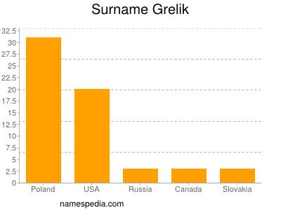 Surname Grelik