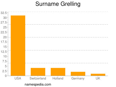 Surname Grelling