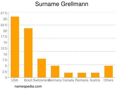 Surname Grellmann