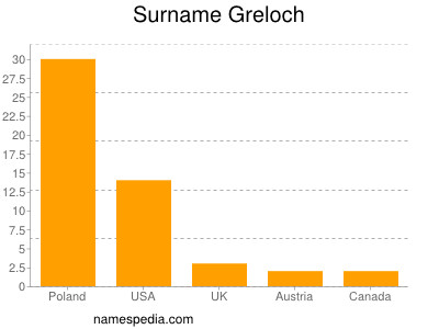 Surname Greloch