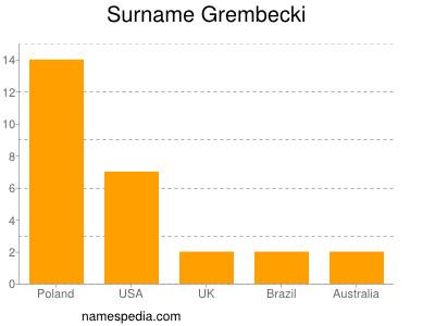 Surname Grembecki