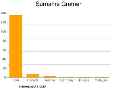 Surname Gremer