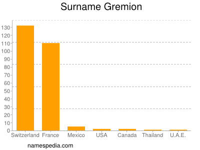 Surname Gremion