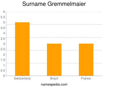 Surname Gremmelmaier