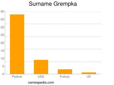 Surname Grempka