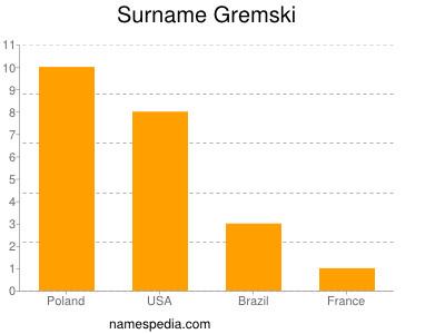 Surname Gremski