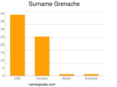 Surname Grenache