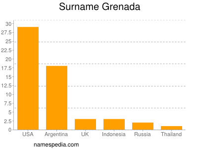 Surname Grenada