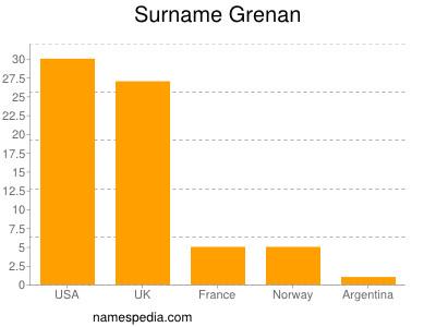 Surname Grenan