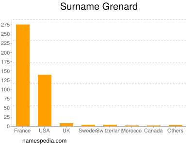 Surname Grenard
