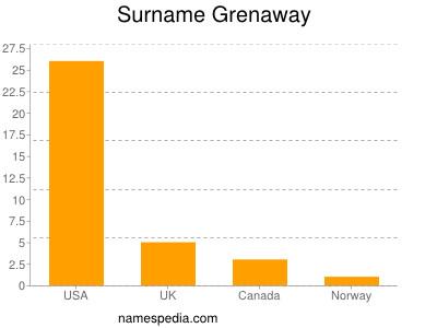 Surname Grenaway