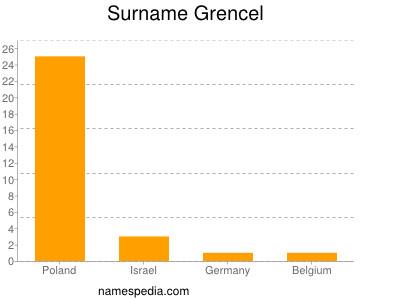 Surname Grencel