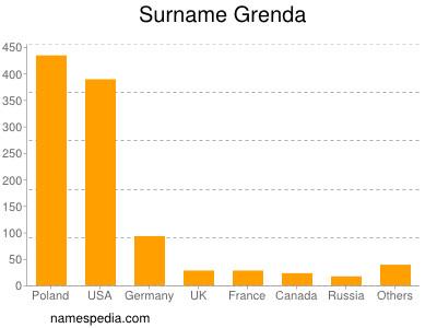 Surname Grenda