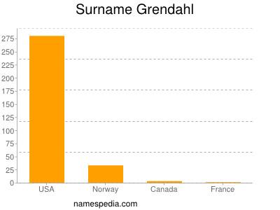Surname Grendahl