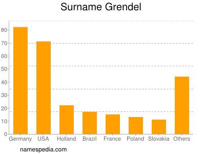 Surname Grendel