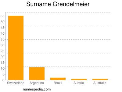 Surname Grendelmeier